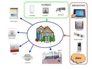 Pourquoi installer une maison en domotique Quels en sont les avantages ?